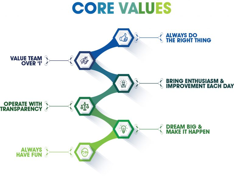core values of a company written out with icons